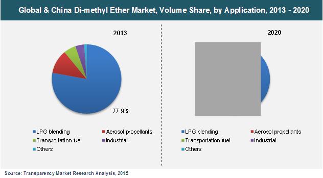 dimethyl-ether-market