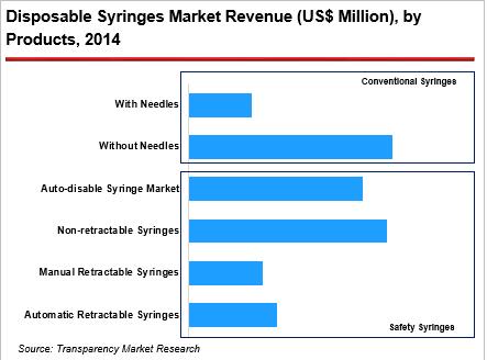 disposable-syringes-market