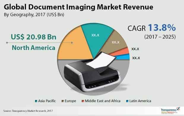 document imaging market