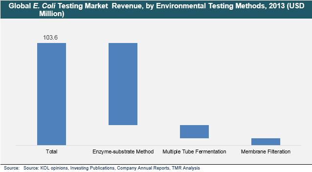 se-coli-testing-market
