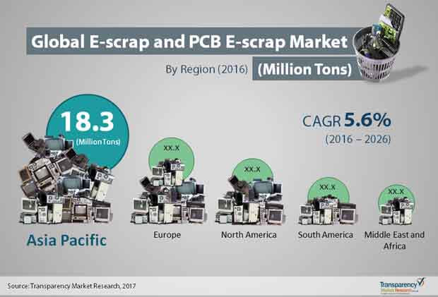 e scrap printed circuit board e scrap market