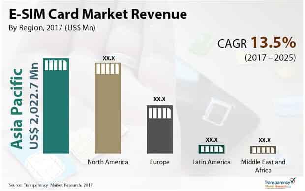 e sim card market