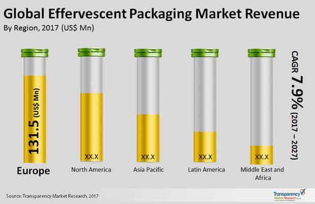 effervescent packaging market
