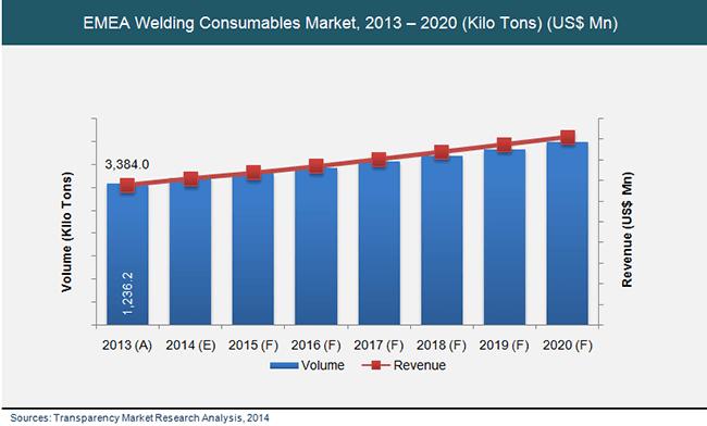 emea-welding-consumables-market