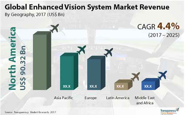 enhanced vision system market