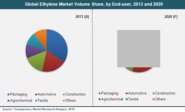 ethylene-market