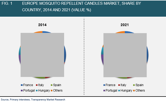 europe-mosquito-repellent-candles-market