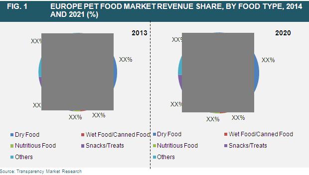 europe-pet-food-market