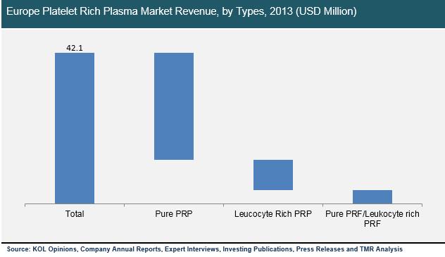 europe-platelet-rich-plasma-market