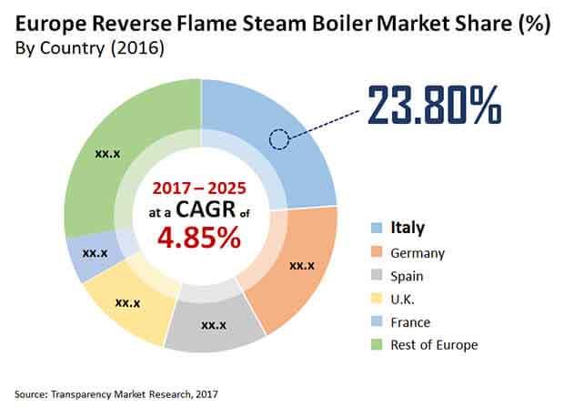 europe reverse flame steam boiler market