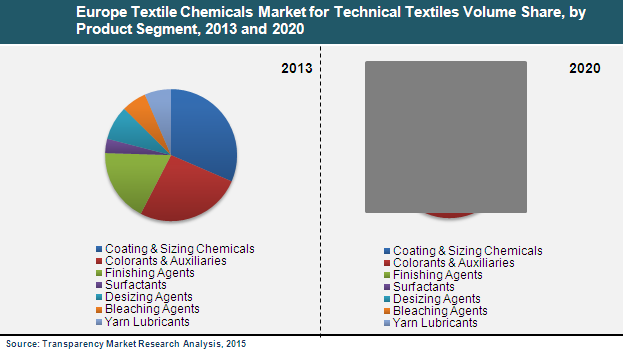 europe-textile-chemicals-market