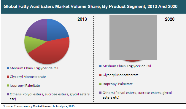 Global Fatty Acid Esters Market is estimated to rise at a 4 1% CAGR