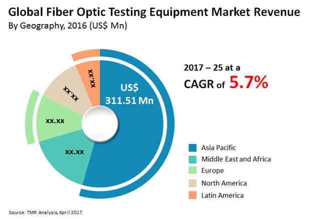 fiber optic testing equipment market