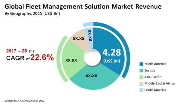 fleet management solution market