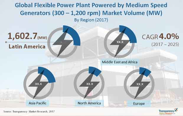 flexible power plant market