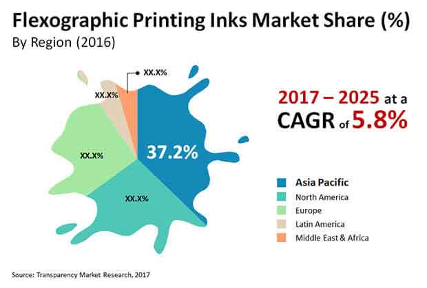 flexographic printing inks market