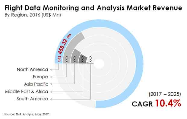 flight data monitoring analysis market