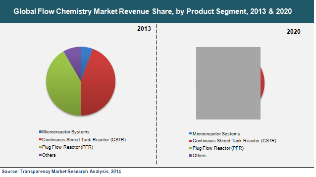flow-chemistry-market