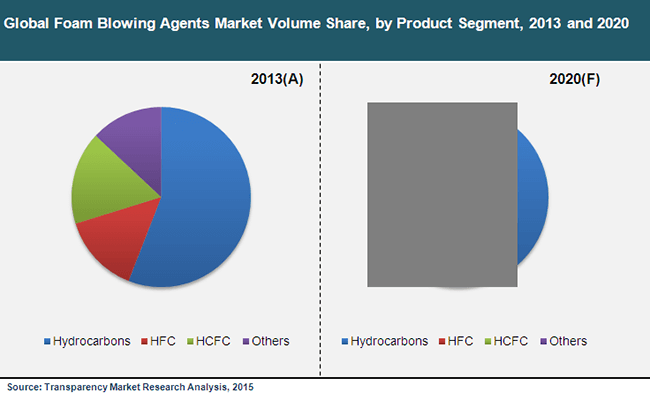 foam-blowing-agents-market