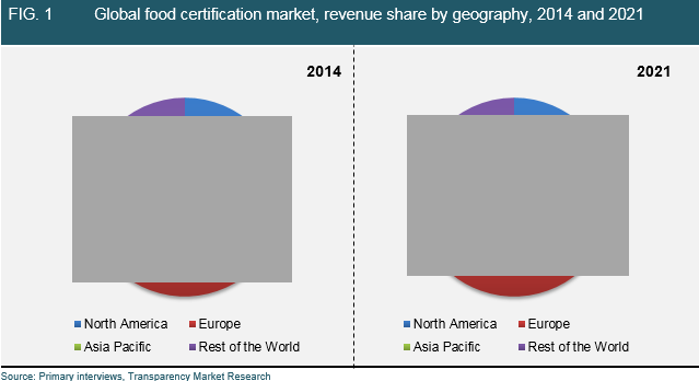 food-certification-market