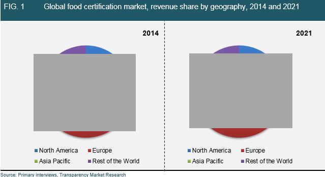 food-certification-market
