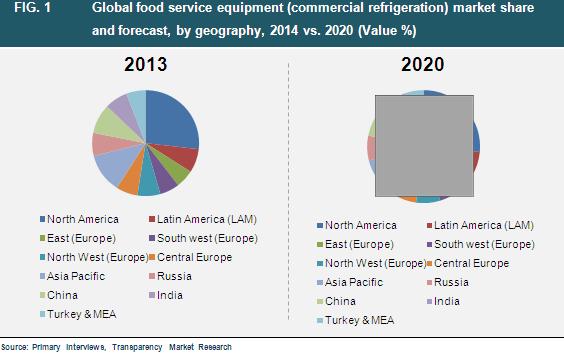 food-service-equipment-2015-market