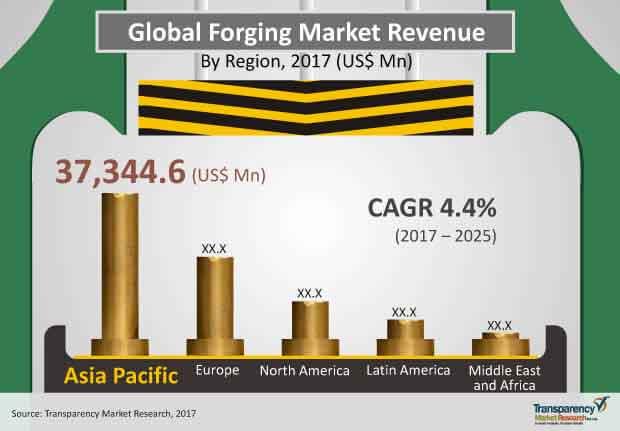 forging market