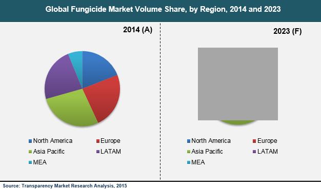 fungicides-market
