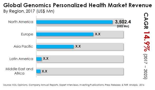 genomics personalized health market