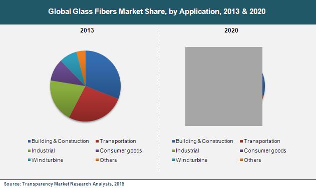Are absolutely Nylon fiber market analysis not