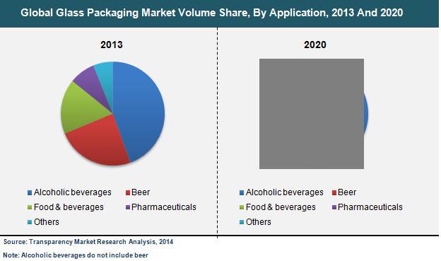glass-packaging-market