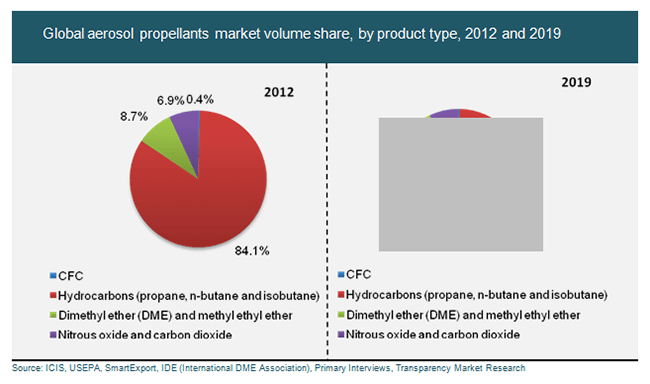 global-aerosol-propellants-market-volume-share-by-product-type-2012-and-2019