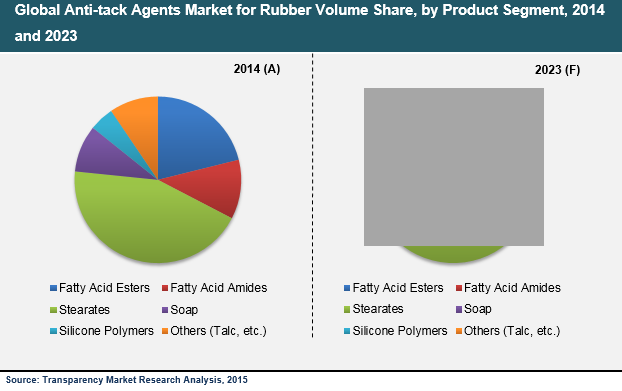 global-anti-tack-agents-market