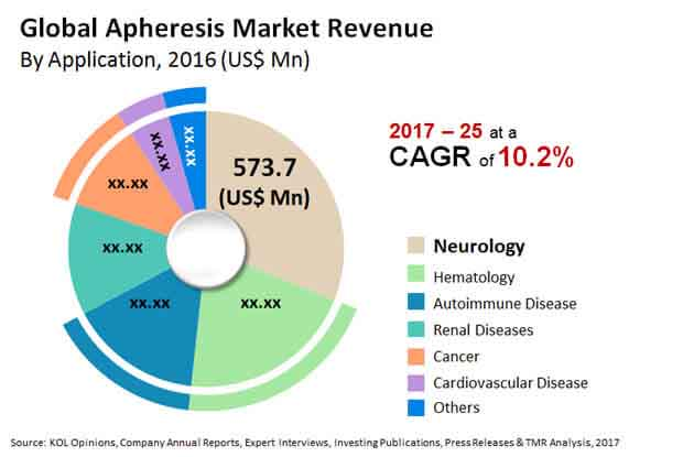 global apheresis market