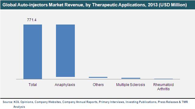 global-auto-injectors-market
