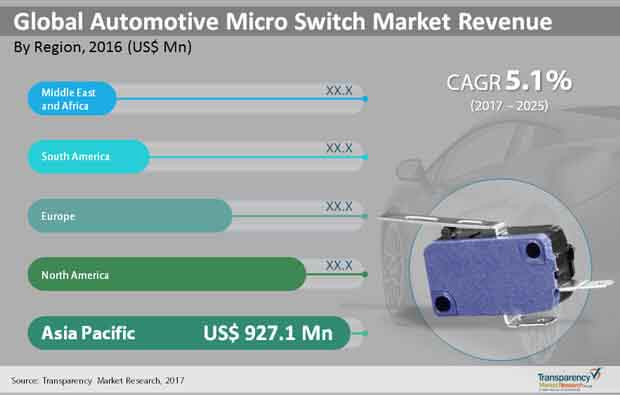 global automotive micro switch market