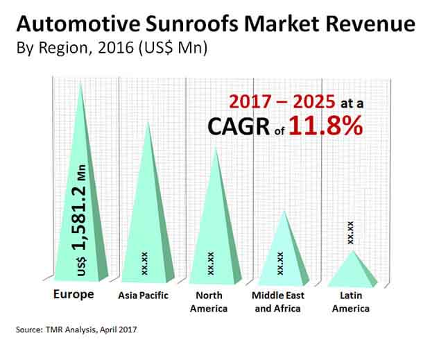 global-automotive sunroofs market