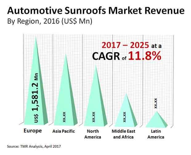 global-automotive sunroofs market
