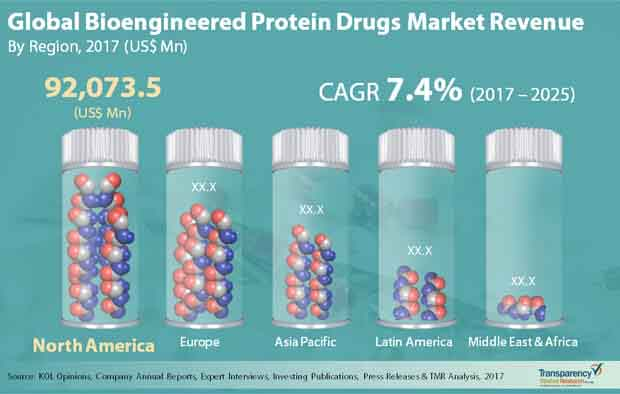global bioengineered protein drugs market
