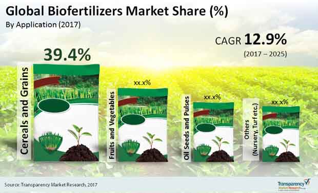 global biofertilizers market