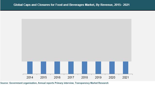global-caps-closures-food-beverages-market
