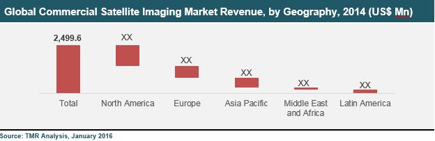 global-commercial-satellite-imaging-market