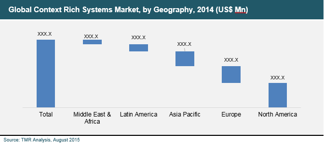 global-context-rich-systems-market