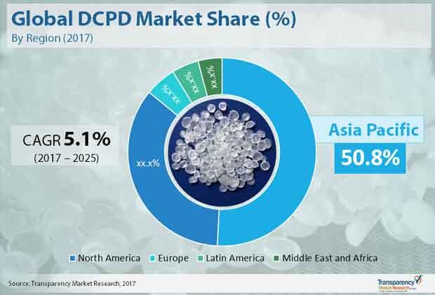 global dcpd market