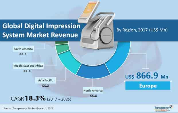 global digital impression market