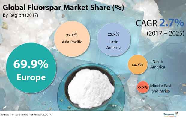 global fluorspar market