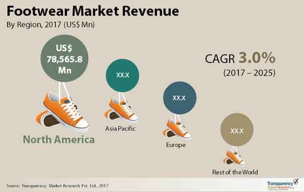 global footwear market