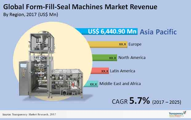 global form fill seal machines market