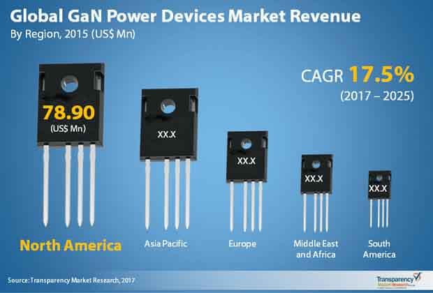 global gan power devices market
