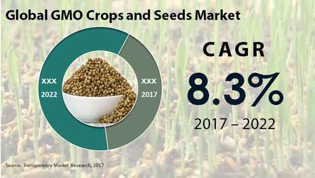 global gmo crops seeds market